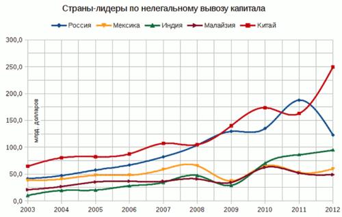 Страны-лидеры по вывозу капитала