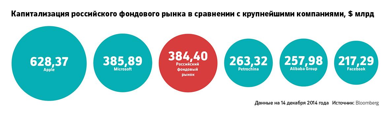 Капитализация российского фондового рынка в сравнении с крупнейшими компаниями, $ млрд. Данные Bloomberg на 14 декабрь 2014.
