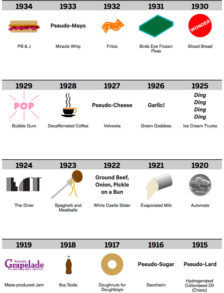 100 years of food1280.jpg