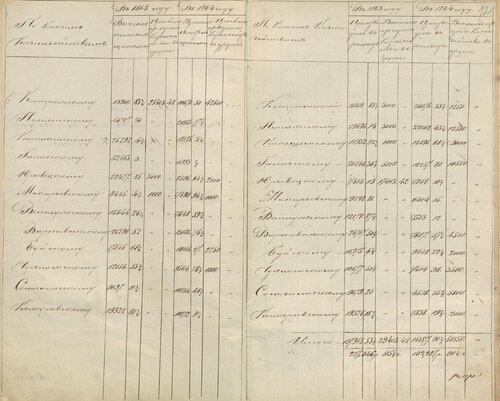 ГАКО, ф. – 205, оп. 1 , д. 15, л. 11-11 об.