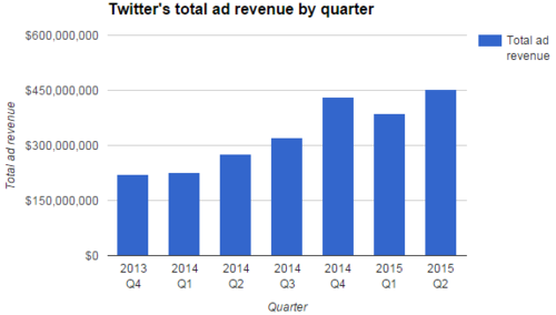 twitter_revenue.PNG