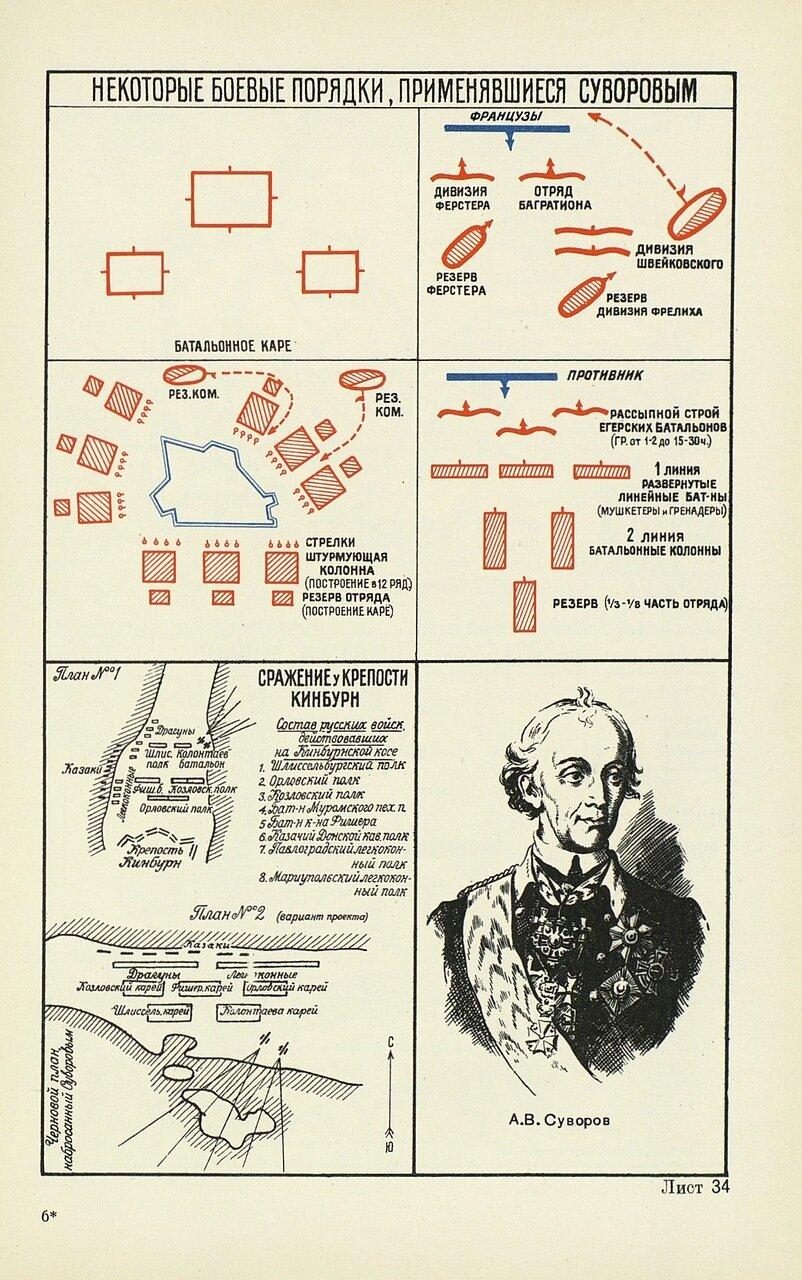 Боевые порядки Суворова в сражении у крепости Кинбурн