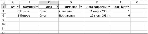 Рис. 5.36. Результат фильтрации по имени