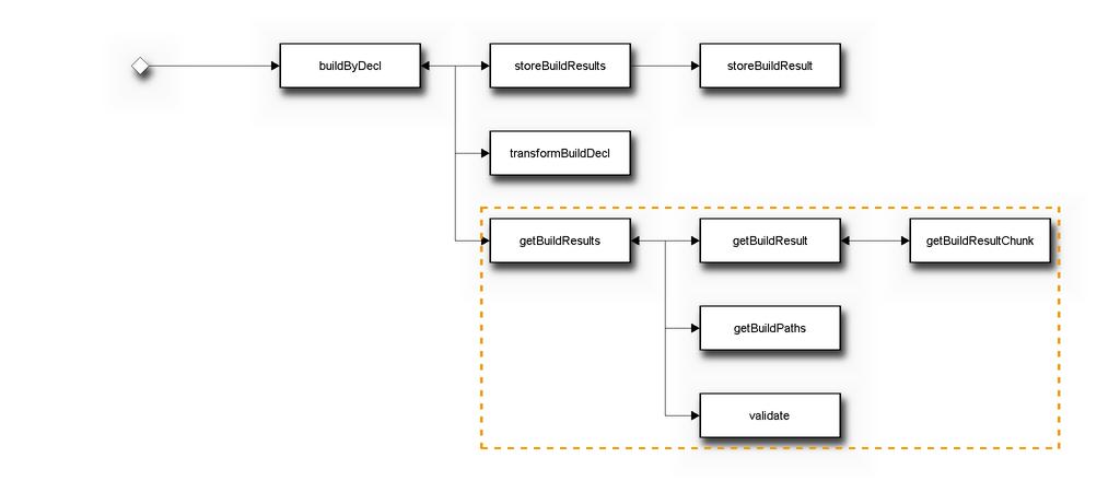 Схема вызовов методов базовой технологии для команды bem build с API v2