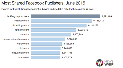 newswhip-facebook-june2015.png