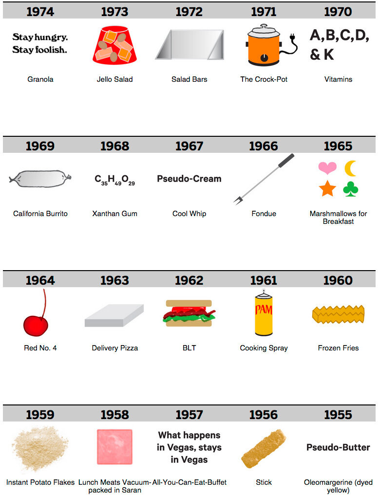 100 years of food80.jpg