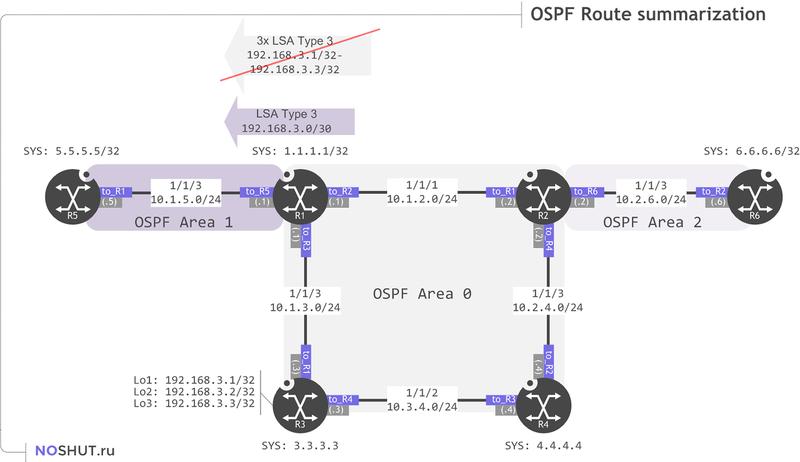 Nokia (Alcatel-Lucent) OSPF configuration tutorial