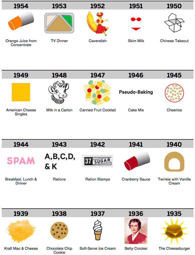 100 years of food280.jpg