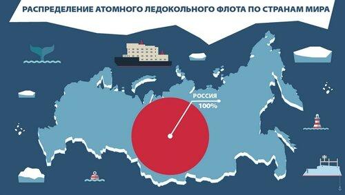 Россия и Запад: Кто там предлагал поделить с Россией Арктику?