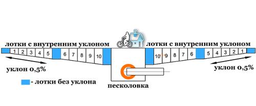 Схема лотков прямых, с уклоном и песколовки