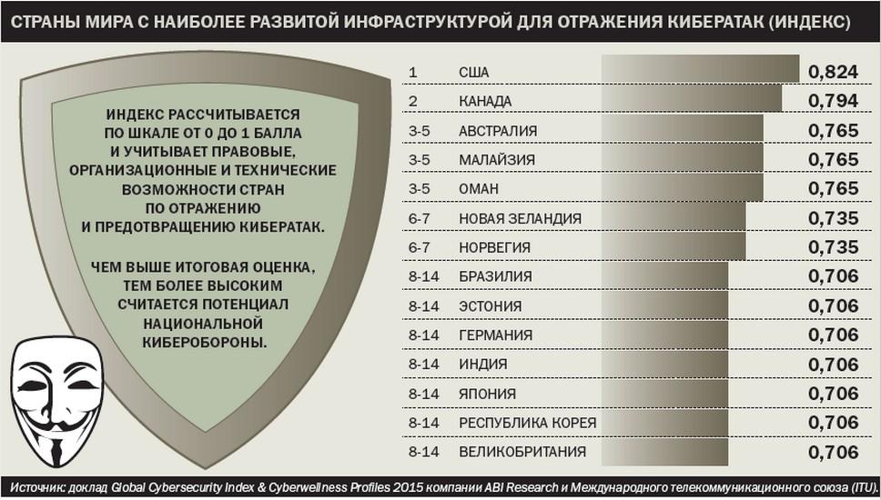 Страны мира с наиболее развитой инфраструктурой для отражения кибератак (индекс)