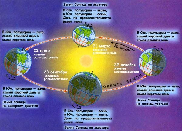 День летнего солнцестояния знаменует собой первый день лета в Северном полушарии