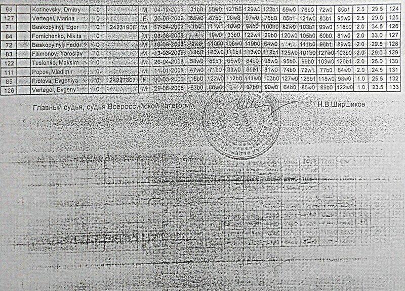 Итоговая таблица турнира по быстрым шахматам, 9.04.17., станица Выселки ... 03 ... DSCN1984.JPG