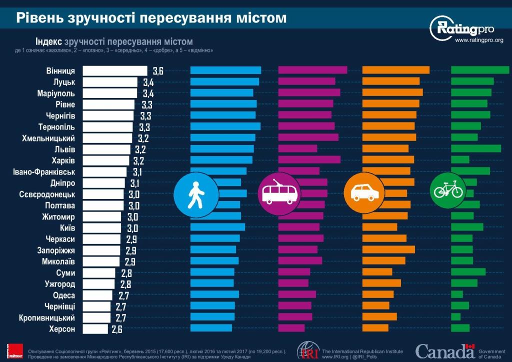 Рейтинг городов Украины 24