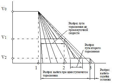 траектория одноступенчатого позиционирования