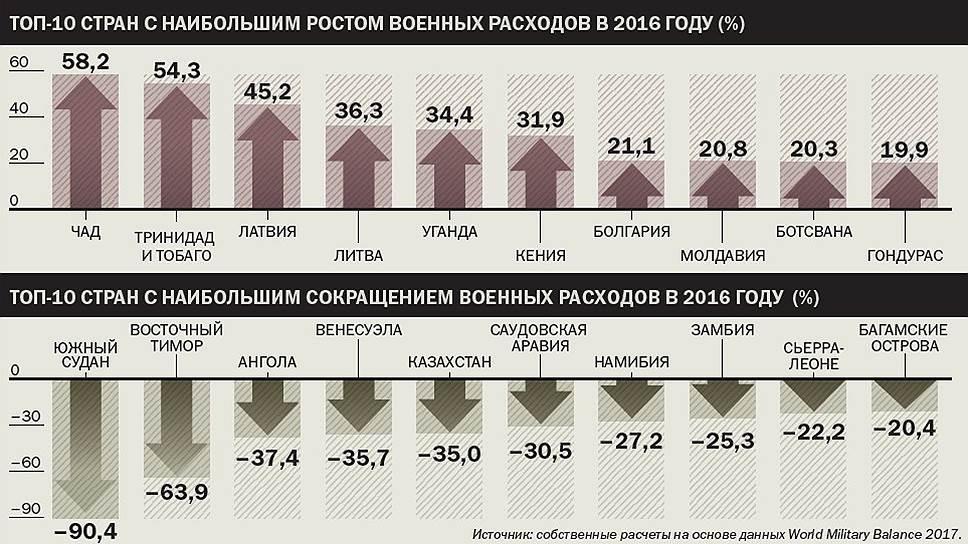 Топ-10 стран с наибольшим ростом военных расходов в 2016 году (%)