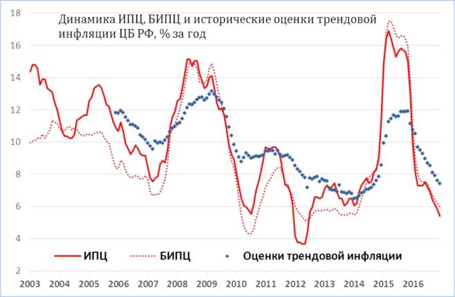 ЦБ: трендовая инфляция уменьшилась до7,4% вконце предыдущего 2016