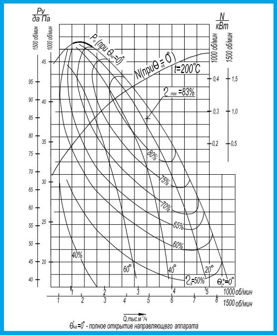 Аэродинамические характеристики ДН 6.3