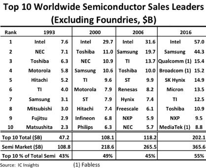 Intel впервый раз зачетверть века потерял лидерство нарынке процессоров