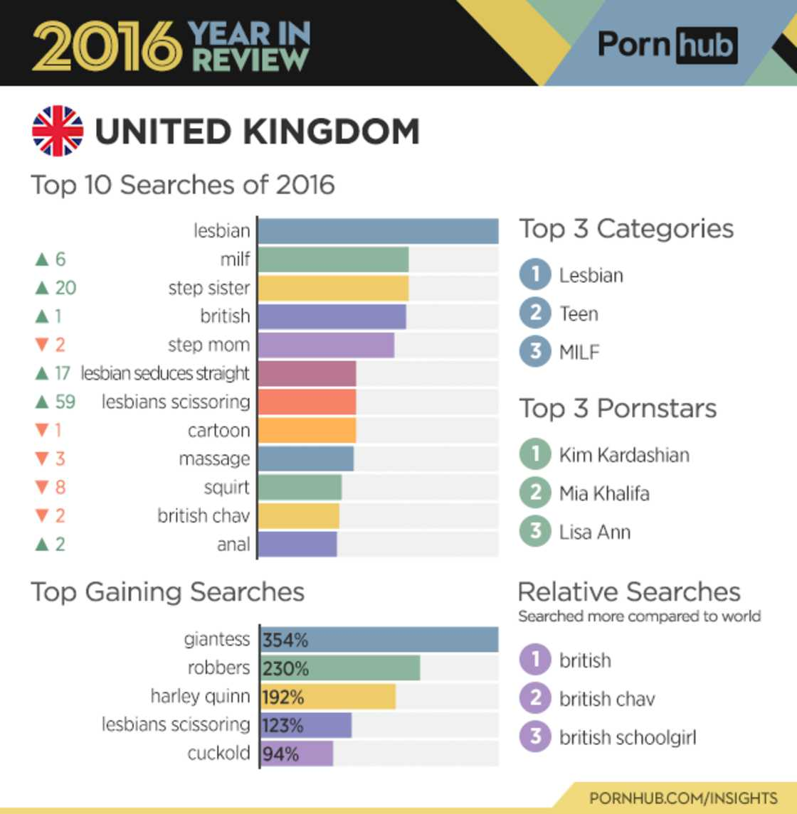 Pornhub unveils its 2016 statistics and reveals the most popular key words