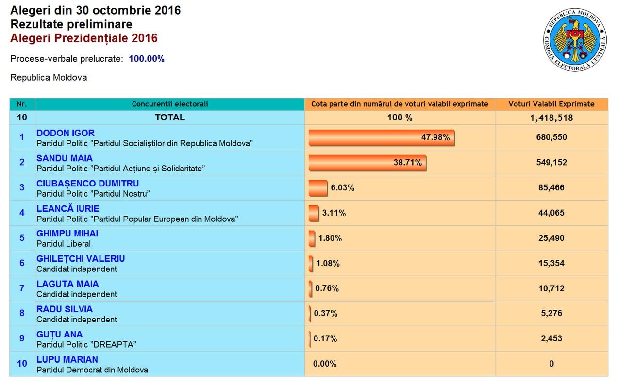 2016 alegeri.jpg
