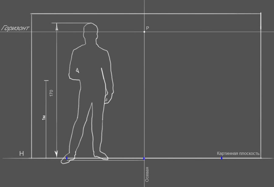 13. Таким образом зная рост человека (возьмем средний рост 170 см) мы можем задать метраж на картинн