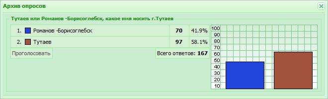 Тутаев или Романов -Борисоглебск, какое имя носить г.Тутаев