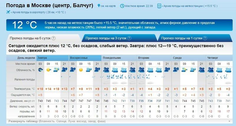 оптово-розничный магазин погода в белгороде на завтра и послезавтра настоящее время среди