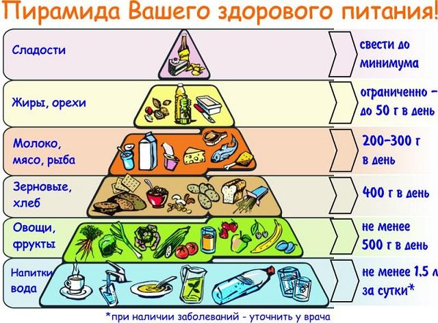 Пирамида вашего здорового питания. Шесть ступеней