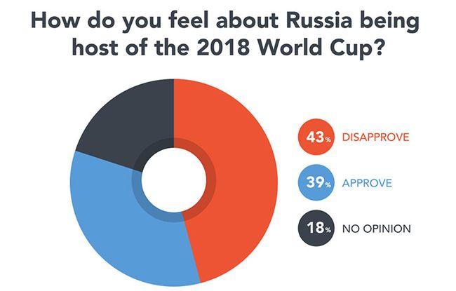 Практически половина футбольных фанов вмире против проведения ЧМ-2018 в Российской Федерации