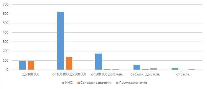 Распределение земельных участков по ценовым категориям