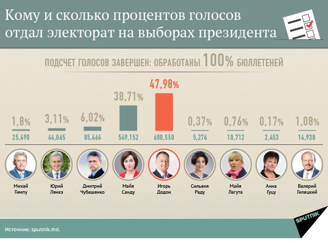 «Нам стыдно заДодона»: молдоване трогательно извинились перед украинцами