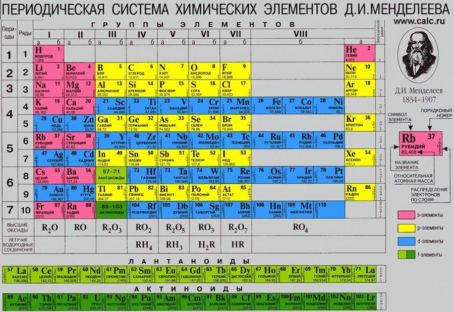 Как запомнить Периодическую таблицу Менделеева