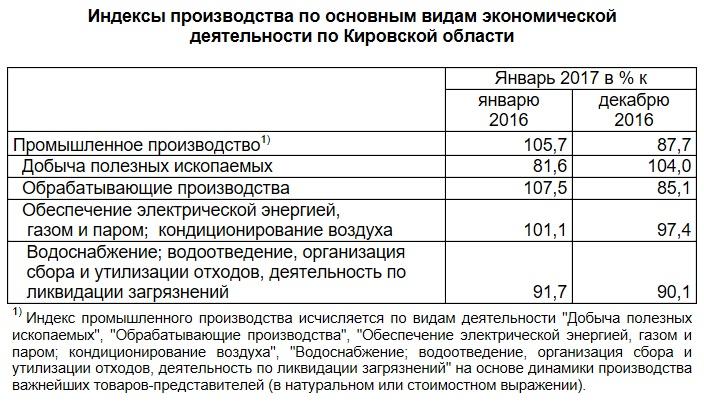 Индекс промпроизводства врегионе обогнал русские показатели