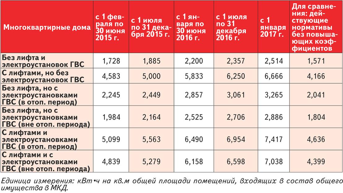 нормативы жкх воронеж 2017 всех остальных случаях
