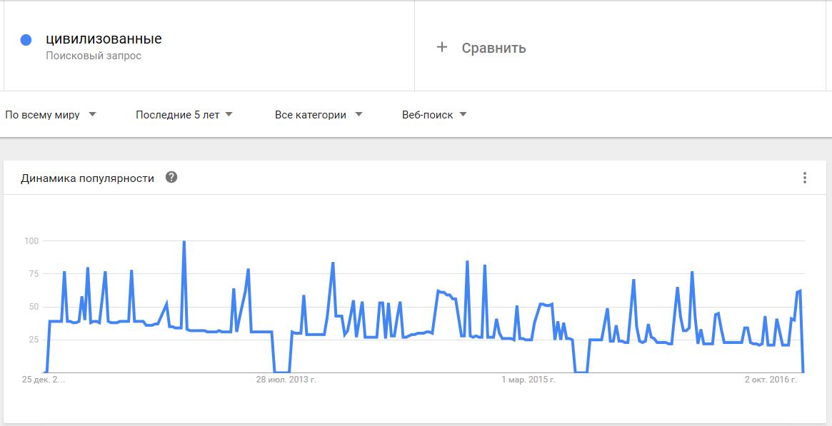 01-Google Trends-цивилизованные