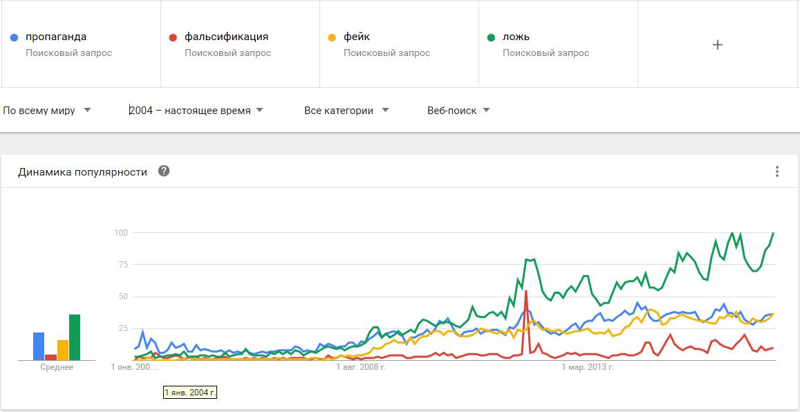 01-Google Trends-пропаганда, фальсификация, фейк, ложь