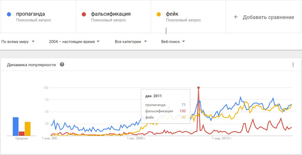01-Google Trends-пропаганда, фальсификация, фейк