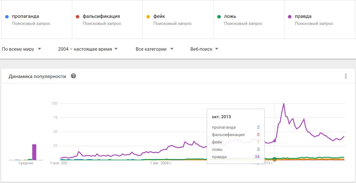 01-Google Trends-пропаганда, фальсификация, фейк, ложь, правда