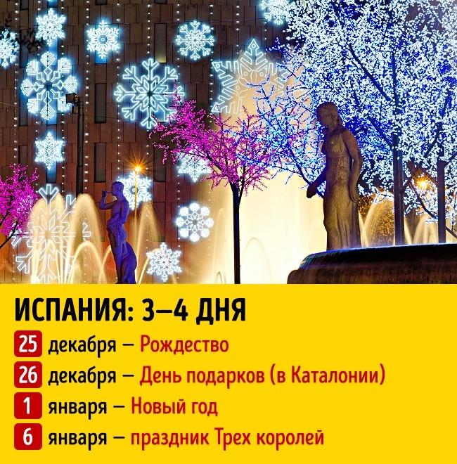 Сколько длятся новогодние праздники вразных странах мира