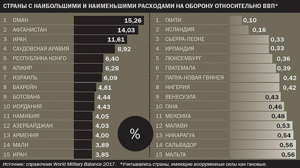 Страны с наибольшими и наименьшими расходами на оборону относительно ВВП