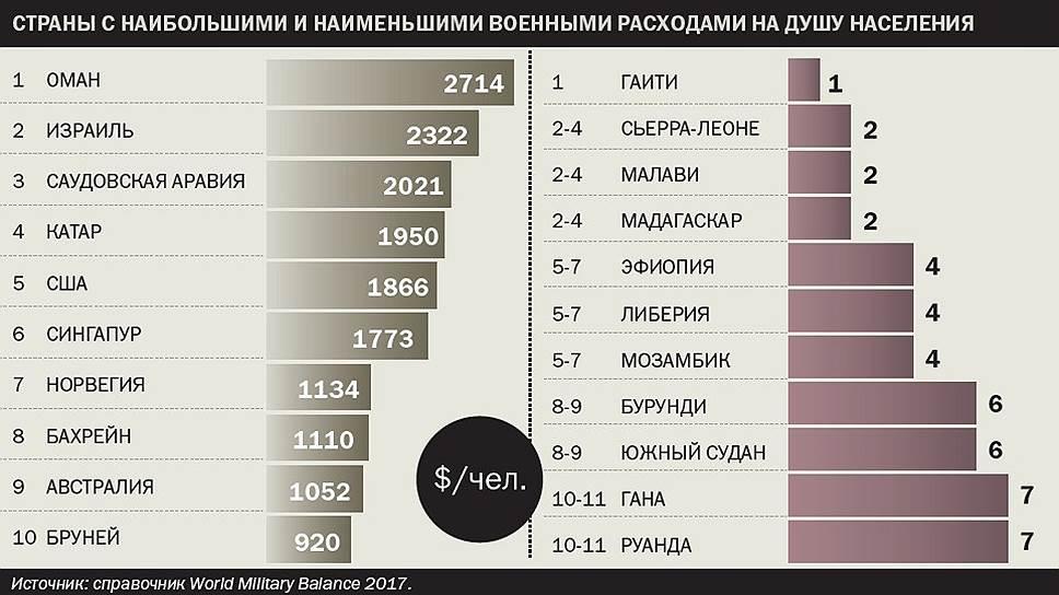 Страны с наибольшими и наименьшими военными расходами на душу населения