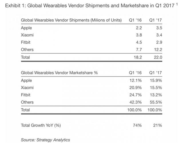 Apple лидирует попоставкам носимых девайсов