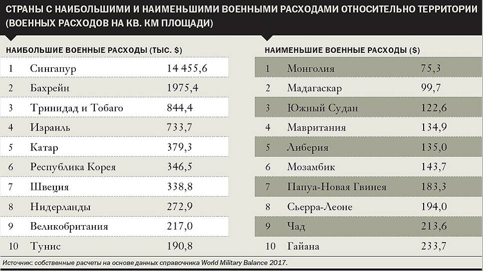 Страны с наибольшими и наименьшими военными расходами относительно территории (военных расходов на кв. км площади)