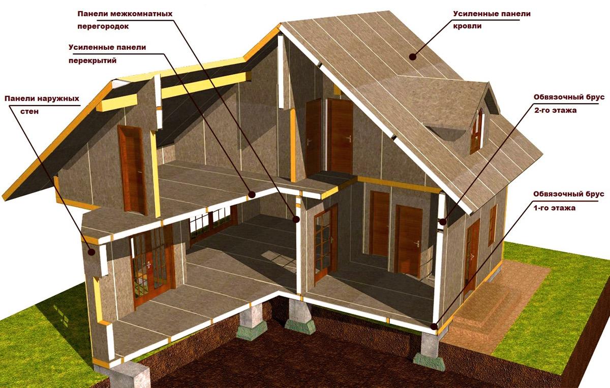 Строительство домов в Воронеже
