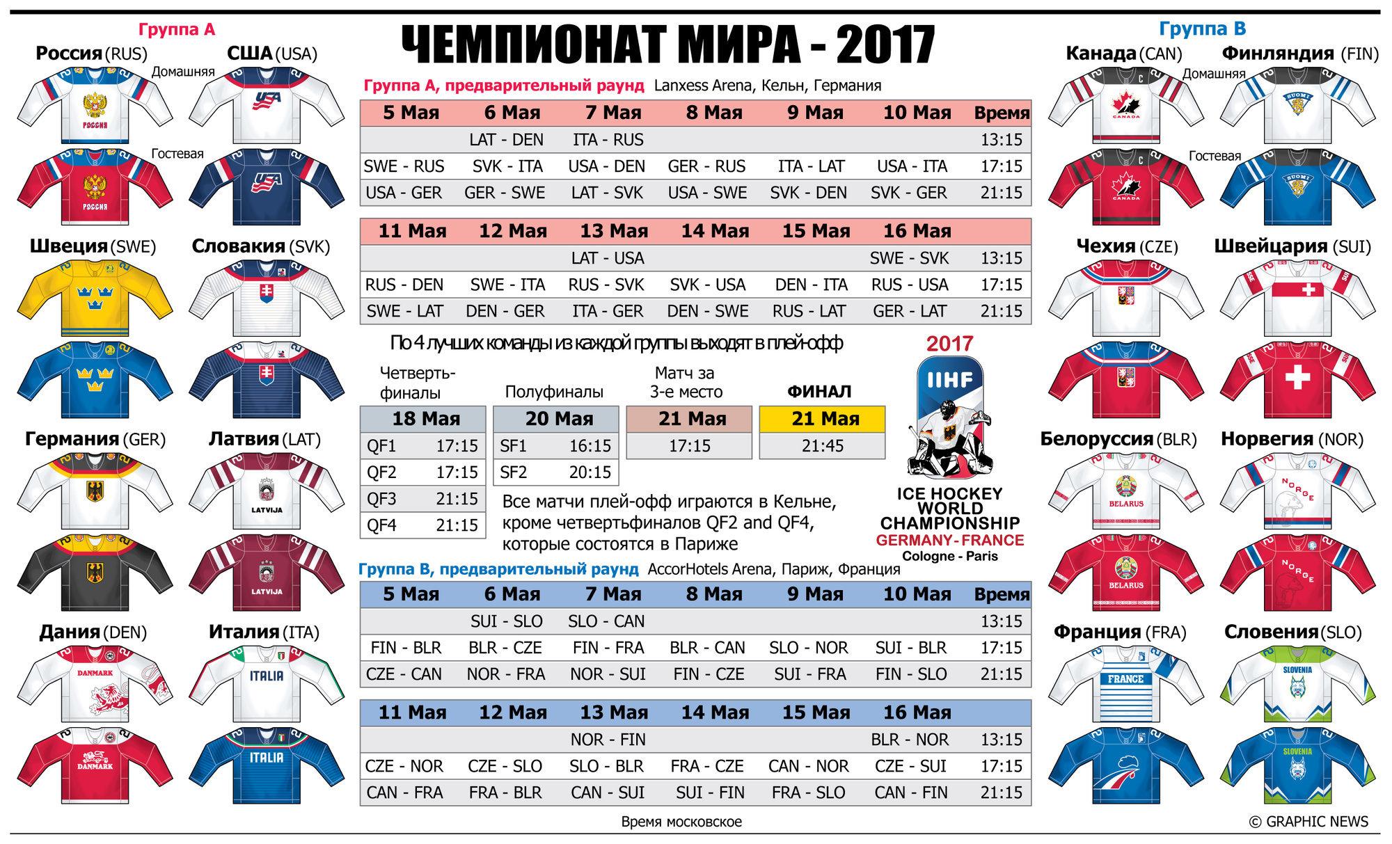 Турнирная таблица чм 2017г по хоккею с шайбой