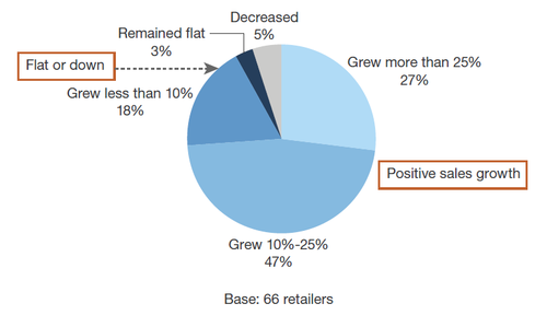 Forrester-Online-Retail-Report-chart.png