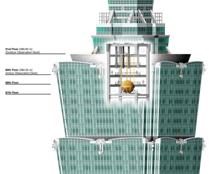 Устройство, позволяющее минимизировать раскачку небоскребов