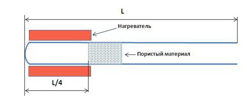 Ячейка Зондхаусса.png