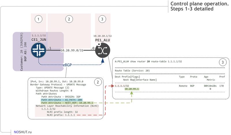 Basic L3VPN (BGP/MPLS VPN or VPRN) configuration  Nokia